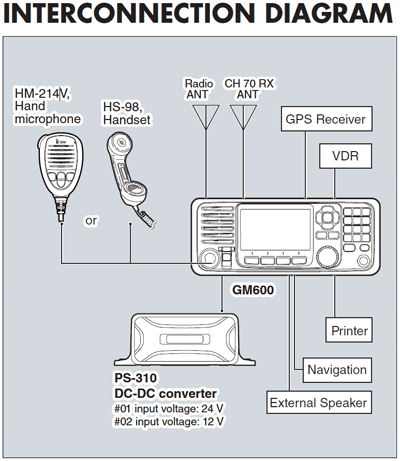 GM600 GMDSS Klas-A VHF Deniz Telsizi